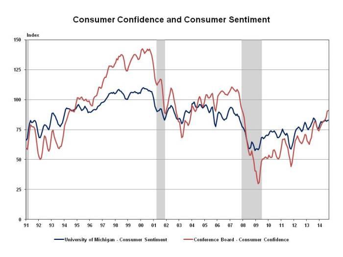 UM & CB three month moving average 10 31 2014