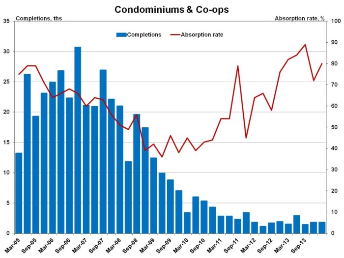 condo abs rate_1q completions
