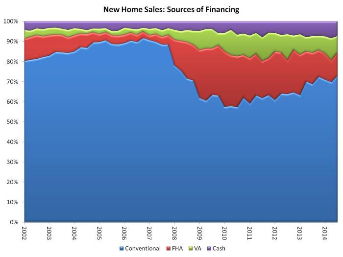 new home sales financing_3q_14