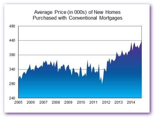 Avg Price Dec 14