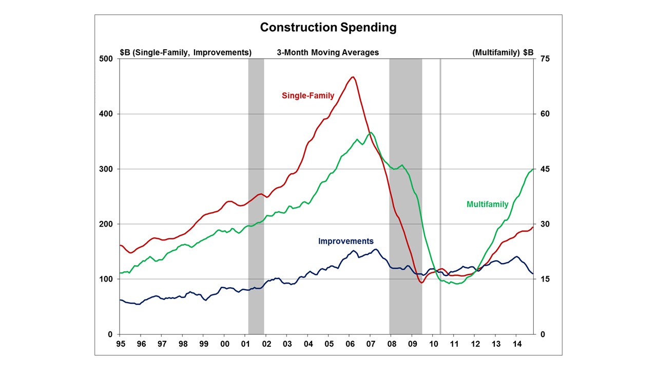 All Three Components of Home Construction Spending Post Gains | Eye