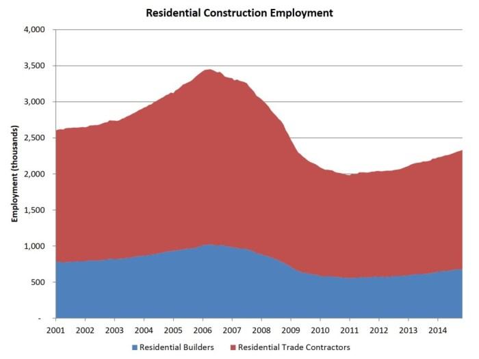 res constr employment_Nov data