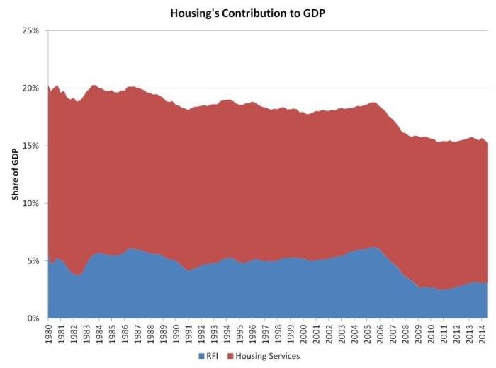 housing share of GDP_3q14