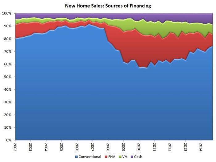 new sales_financing_4q14