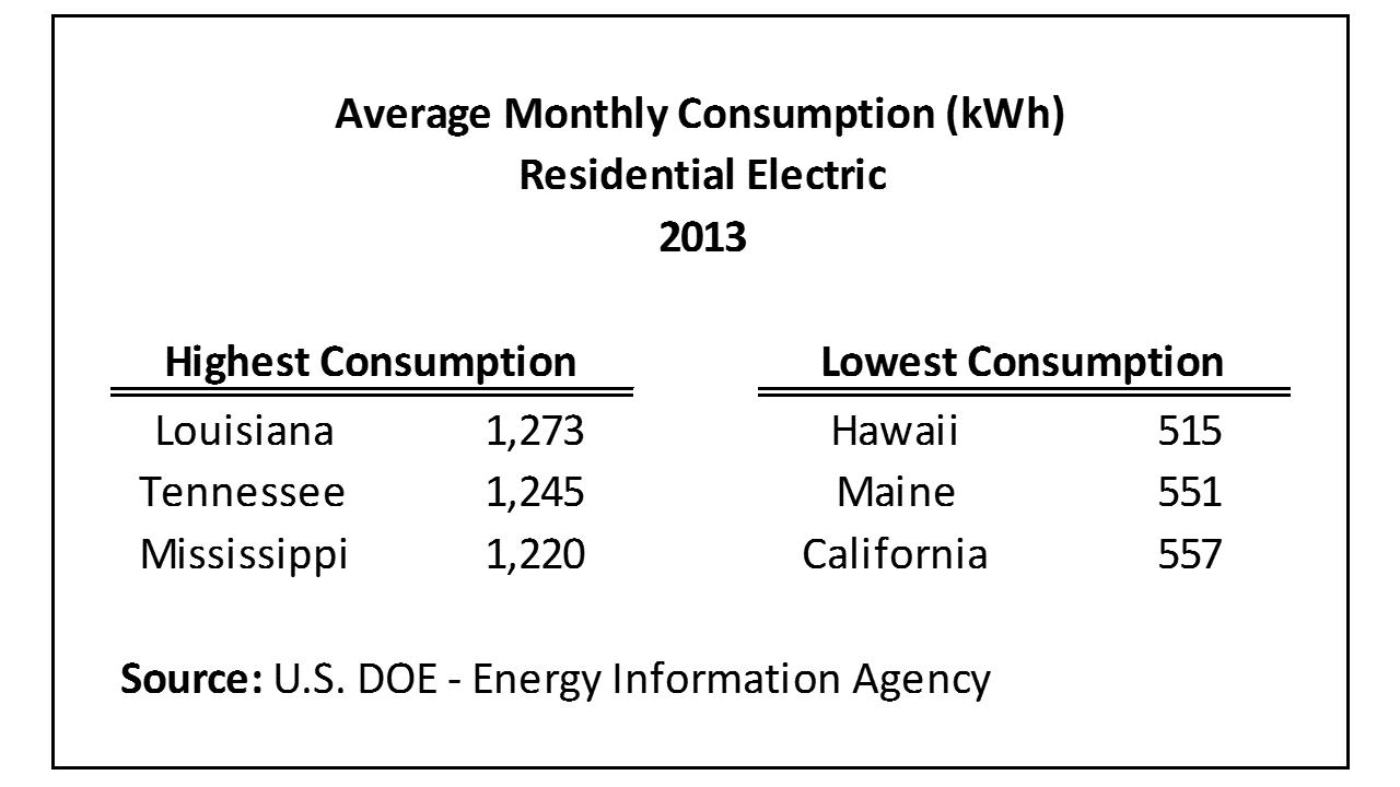 average monthly electrical bill by state – updated data | eye on