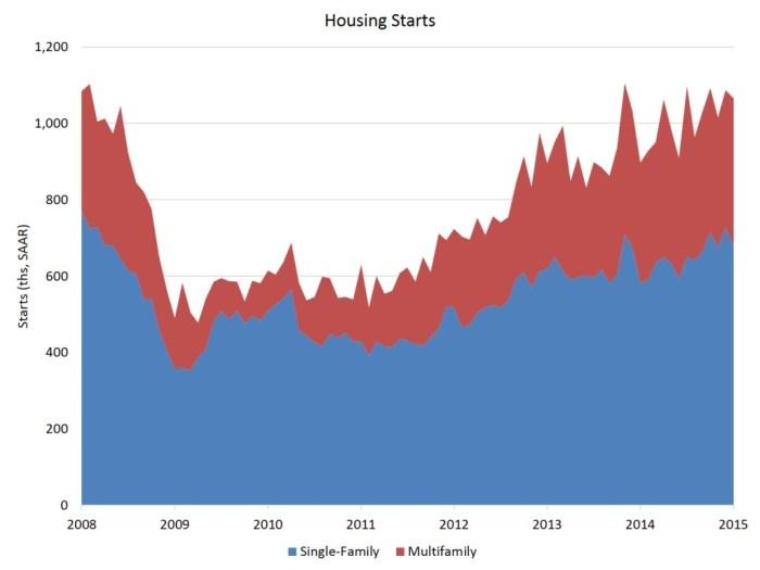 Jan housing starts