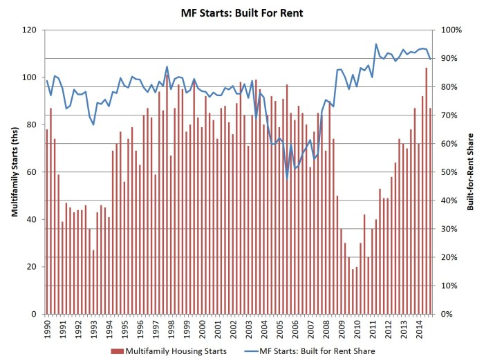 MF built for rent_4q_14