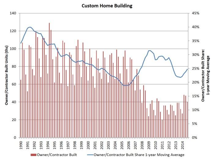 custom building_4q14