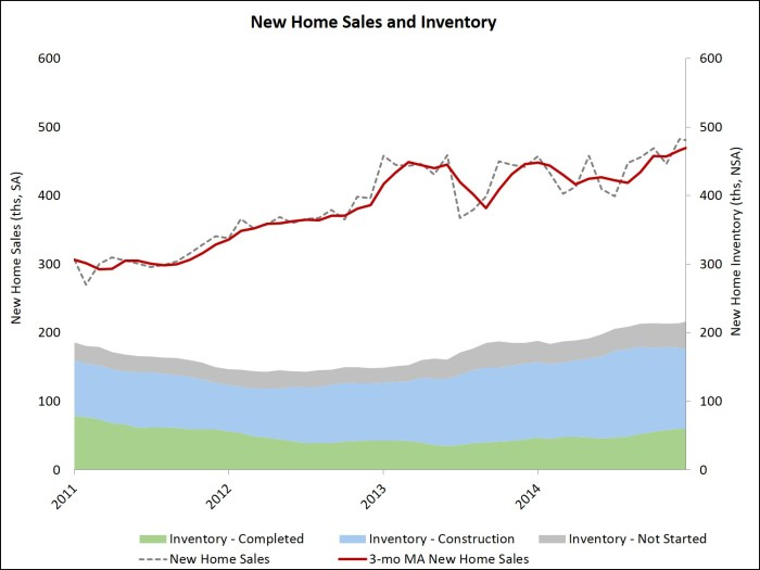 new home sales_jan 15