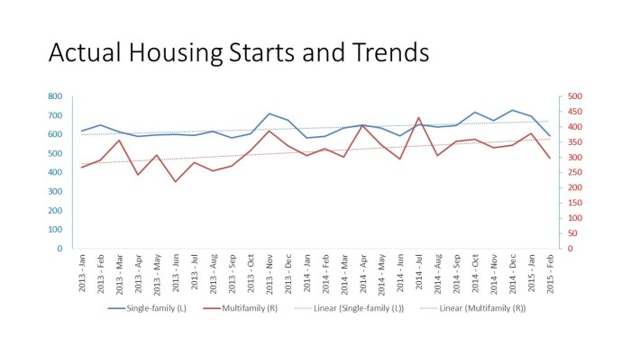 Actual Housing Starts and Trends