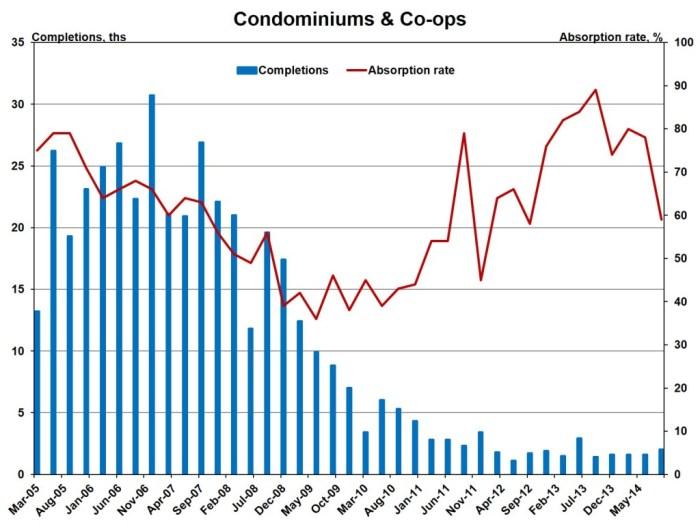 Condo abs rates_4q14