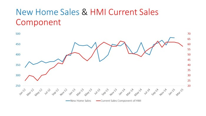 New Home Sales & HMI Current Sales Component