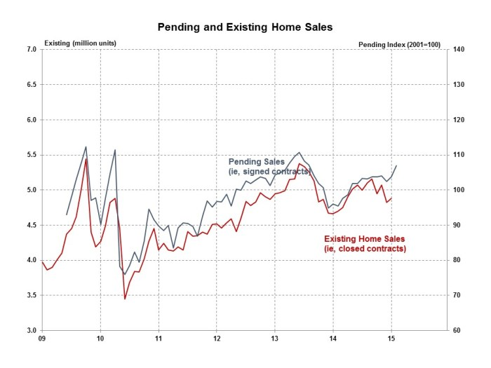 Pending Home Sales February 2015