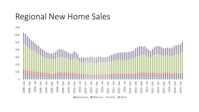 Regional New Home Sales
