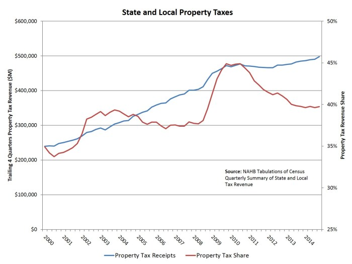 prop tax revenues