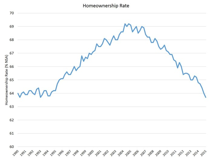 Homeownership Rate_1Q15
