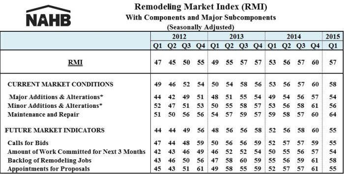RMI 15Q1 table