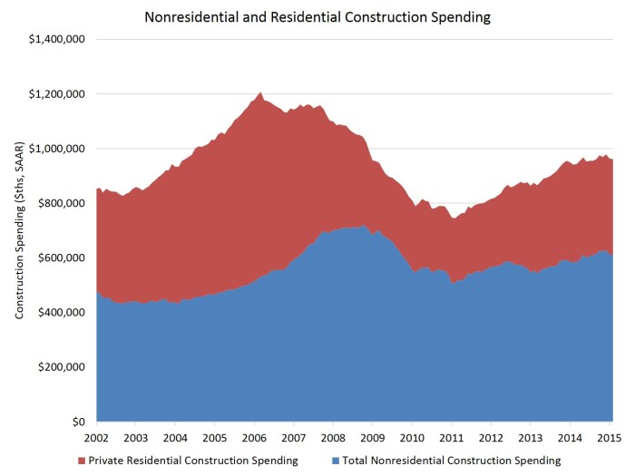 res and nonres constr spending_apr15