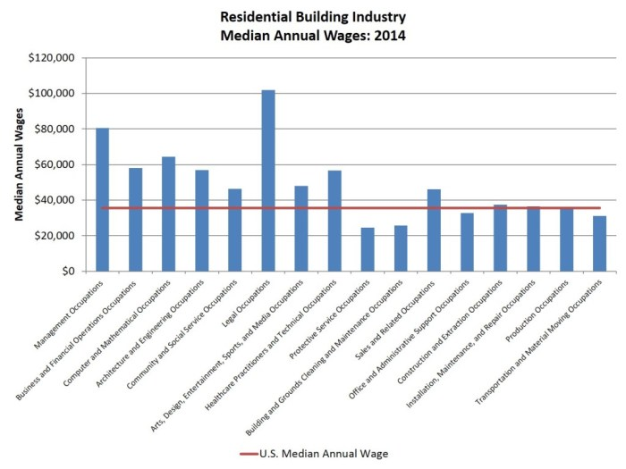 res industry_wages_2014