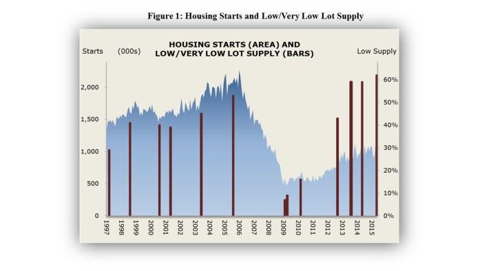 Fig1HousingStarts&SupplyofLots