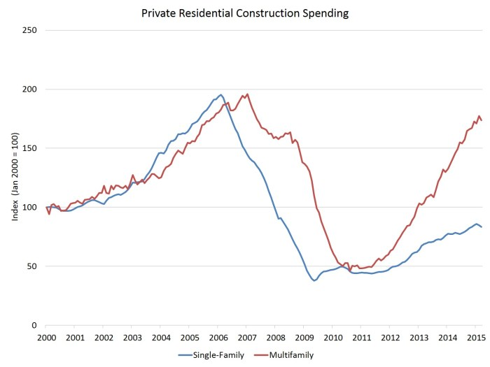 constr spending_res