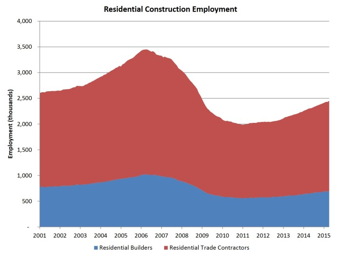 res constr employment_apr