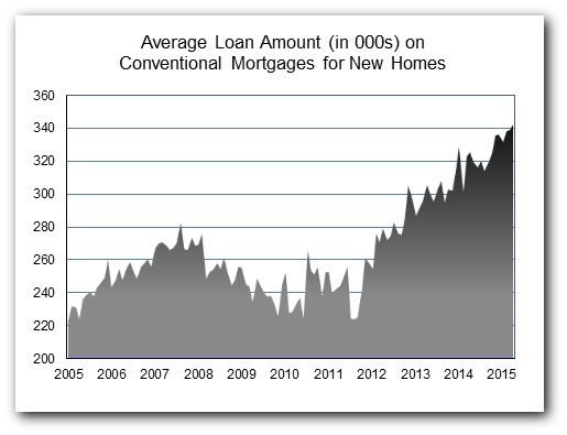 Loan Amt Apr15