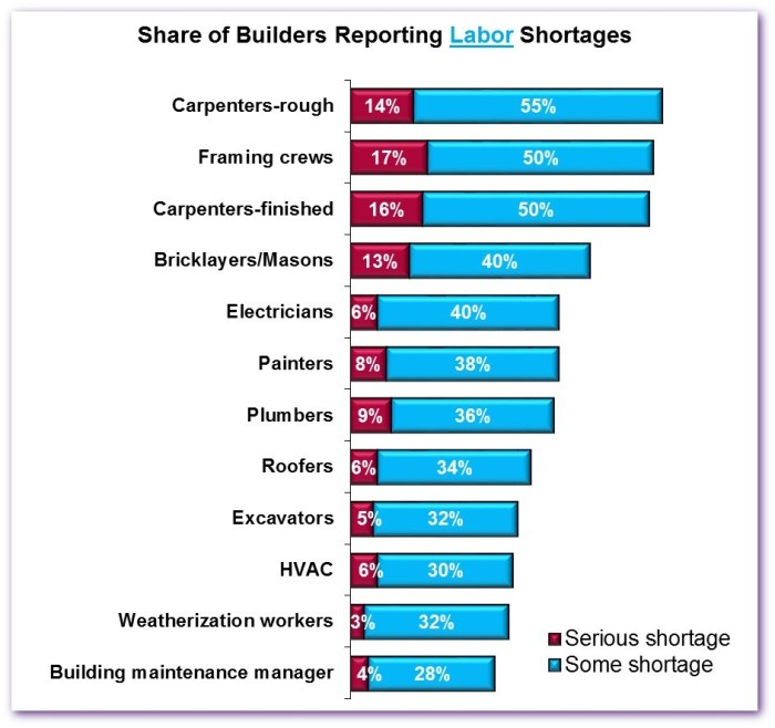 2015 labor shortages