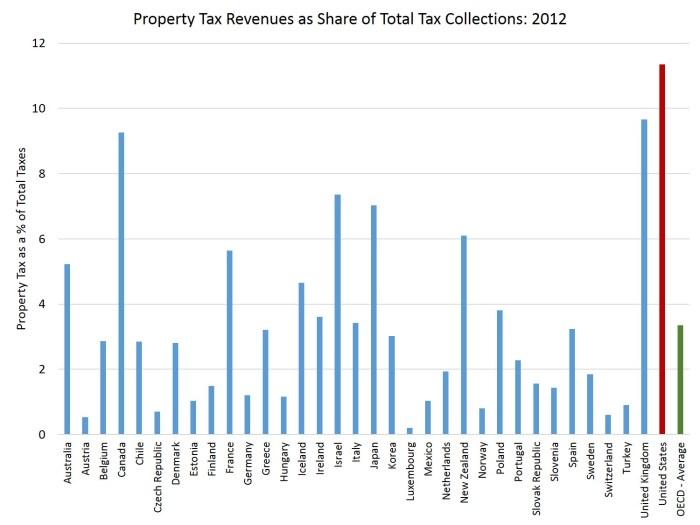 OEC_prop tax data