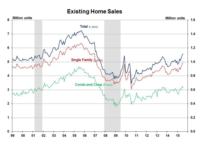 Existing Home Sales July 2015