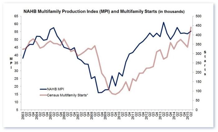 MPI chart 15Q2