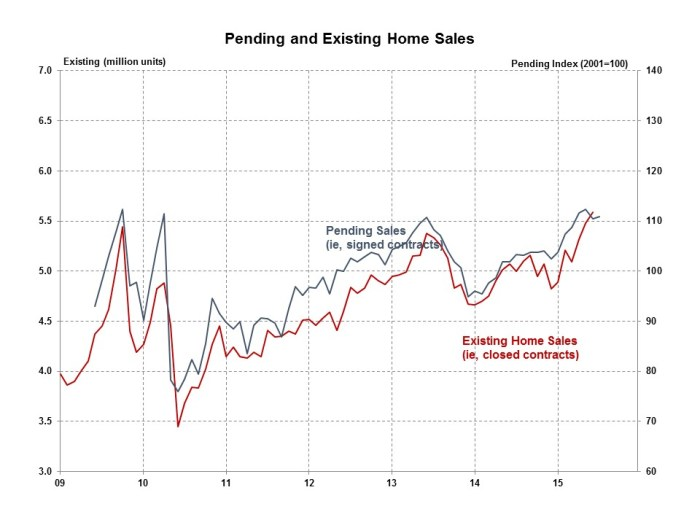 Pending Home Sales July 2015