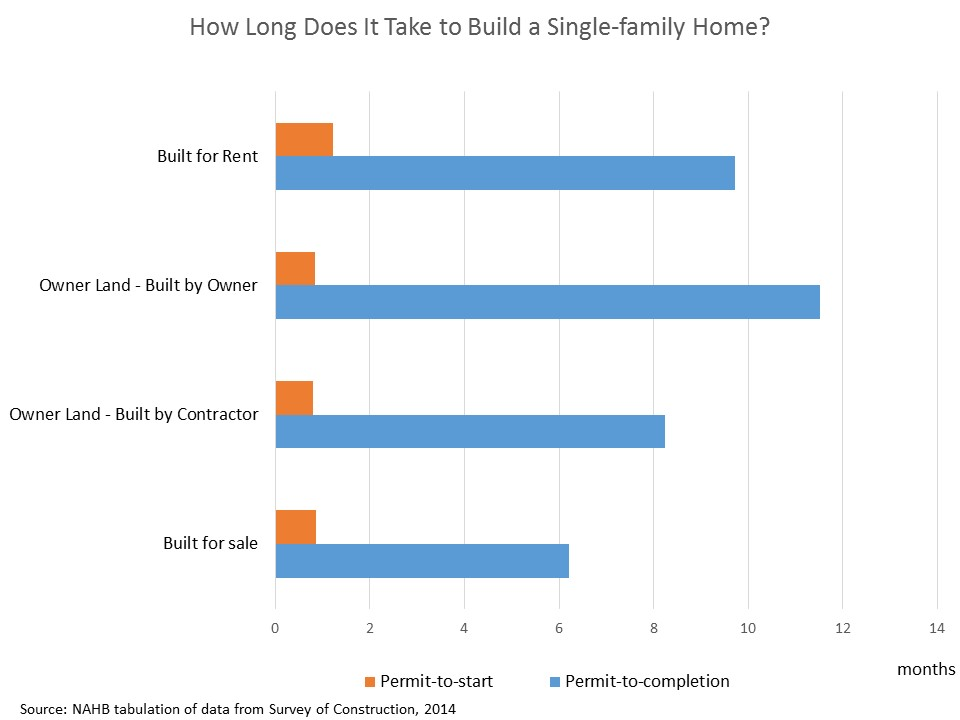 15f603794738a How Long Does It Take to Build a Single-Family Home