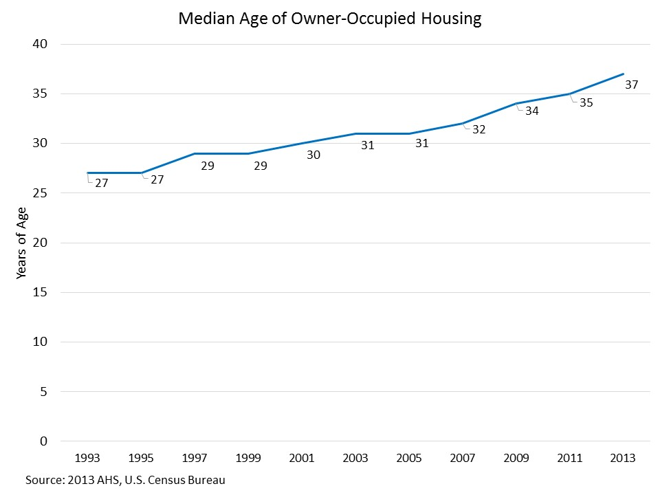 The Aging Housing Stock | Eye On Housing