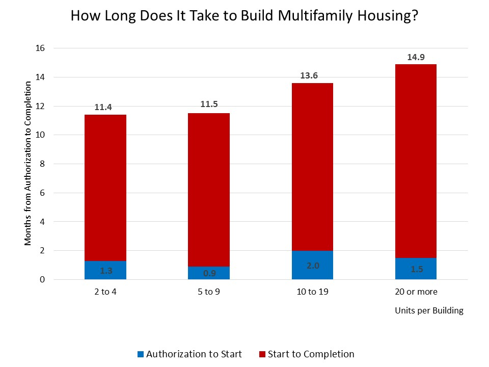 How Long Does It Take to Build an Apartment Building? | Eye