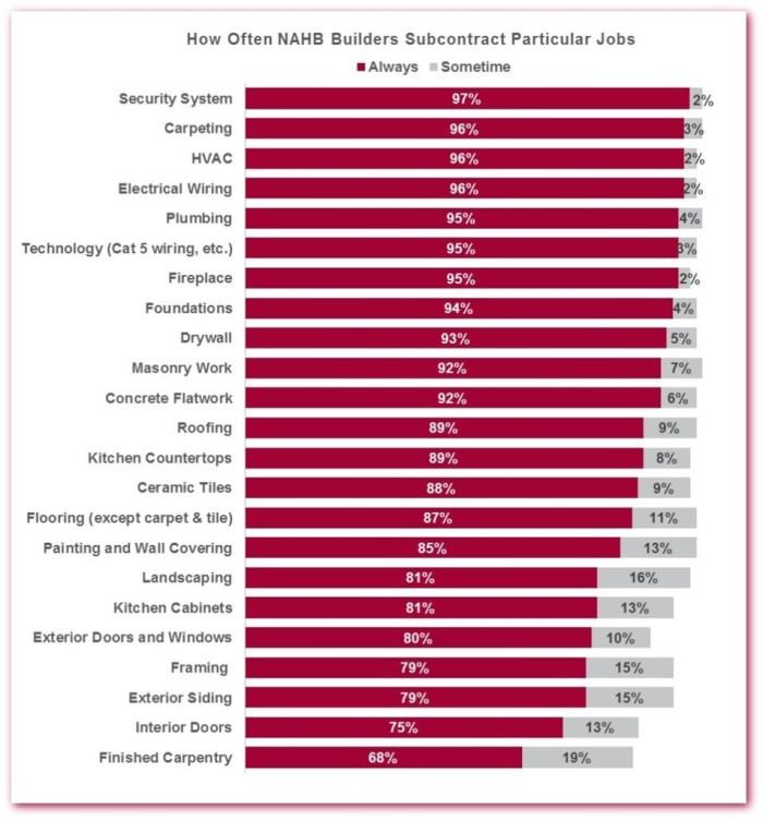 Particular Jobs