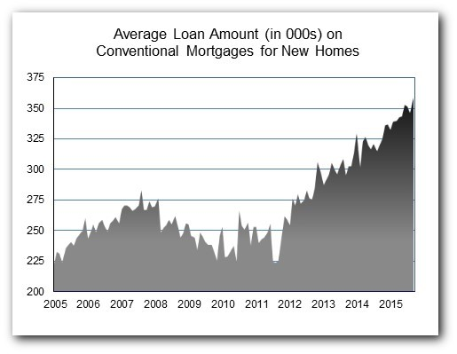 Loan Amt Sep 15