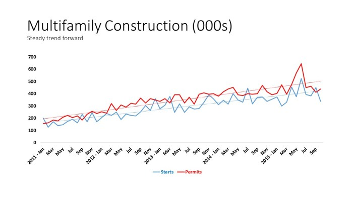 Multifamily Construction (000s)