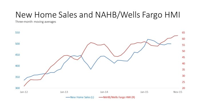 New Home Sales and NAHB