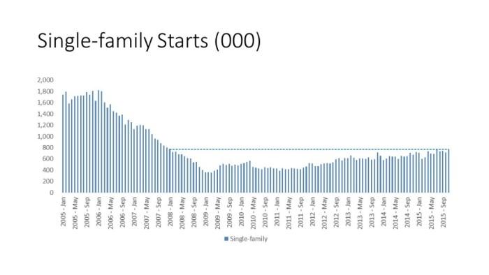 Single-family Starts (000)