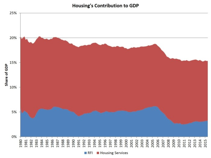 housing share of GDP_3q
