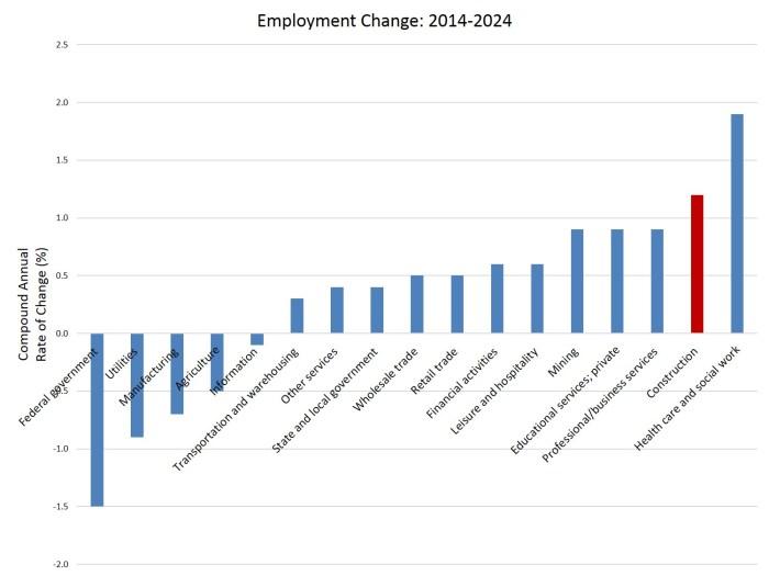 ind job growth
