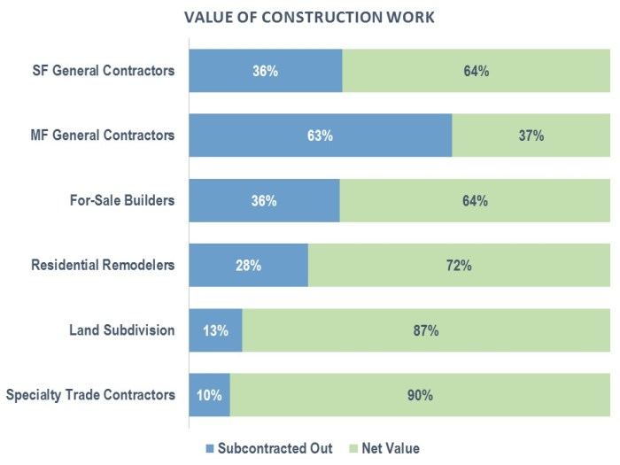 subcontractors_share