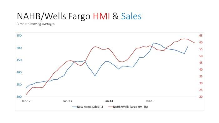HMI & Sales