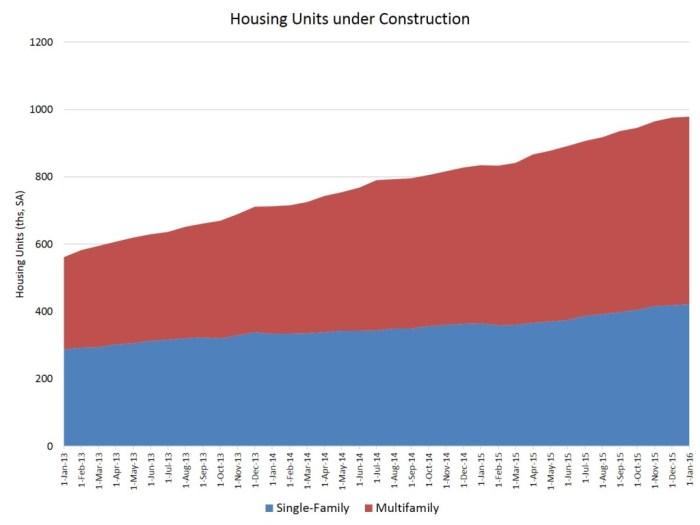 units construction_Jan