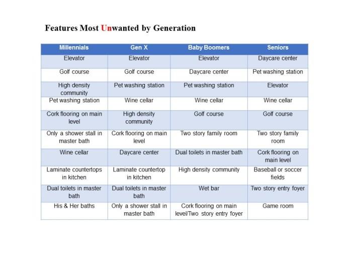 BLog tables 2