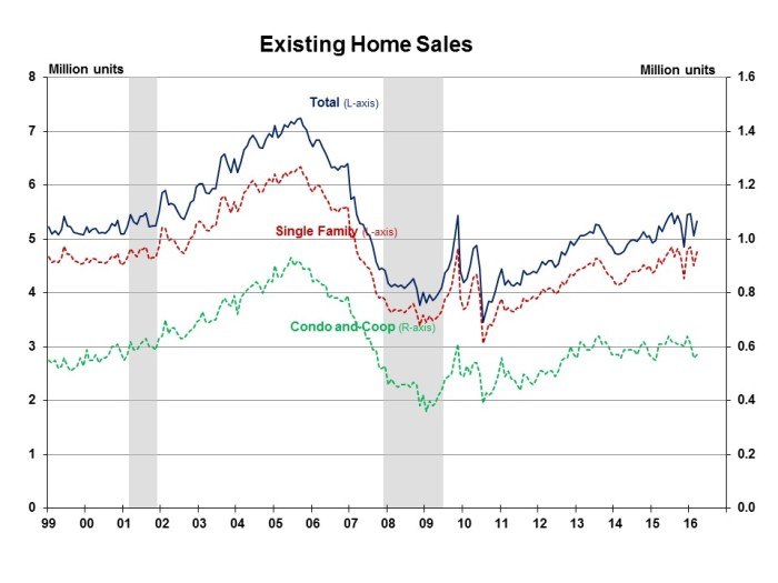 Existing Sales March 2016