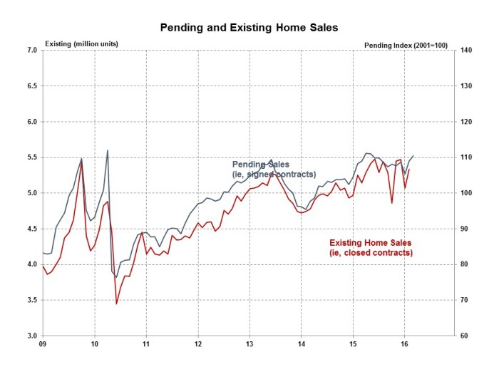 Pending Home Sales March 2016