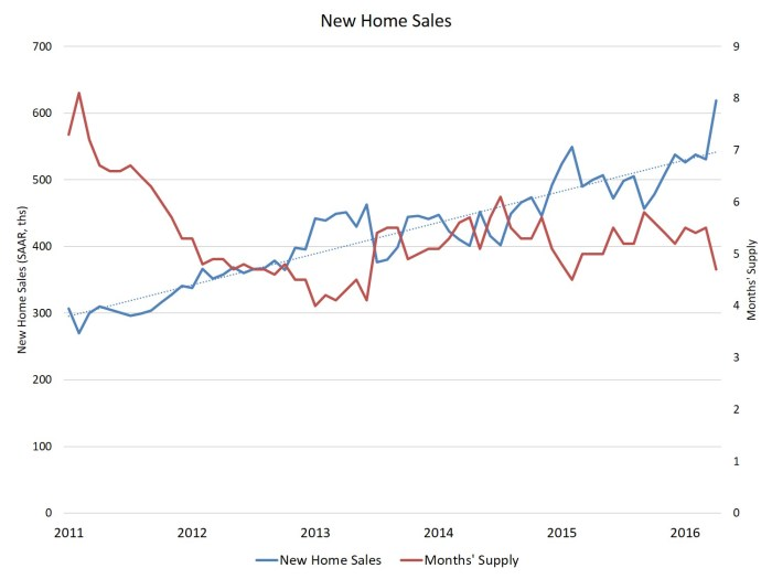 Apr new home sales