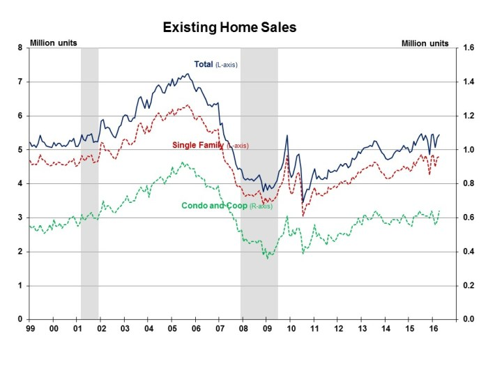 Existing Home Sales April 2016